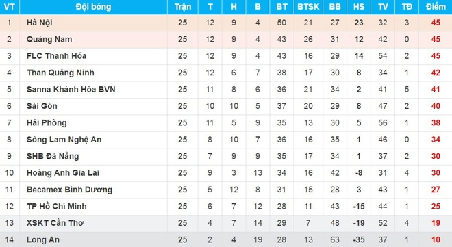 CLB Hai Phong 1-2 HAGL: Van Toan ghi ban dau tien sau 24 tran hinh anh 2