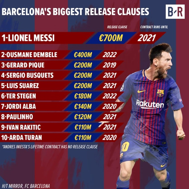 So tien giai phong hop dong cua Messi co the mua gi? hinh anh 9