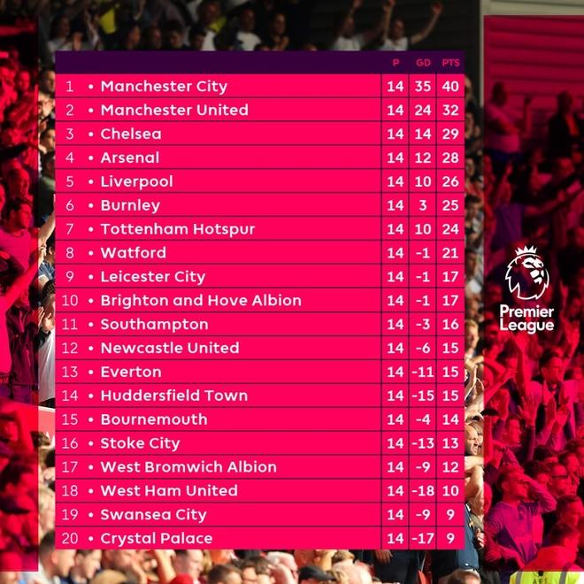 Thong ke thu vi ve loat tran vong 14 Premier League hinh anh 11