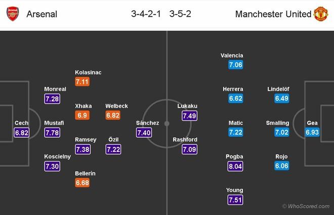 Mourinho xac nhan 4 ngoi sao vang mat o dai chien Arsenal hinh anh 9