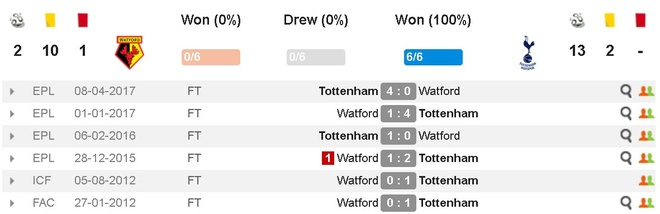 Watford 1-1 Tottenham: Tam the do tai hai hinh anh 4