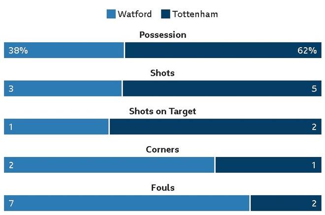 Watford 1-1 Tottenham: Tam the do tai hai hinh anh 13
