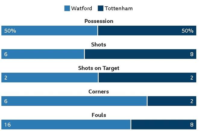 Watford 1-1 Tottenham: Tam the do tai hai hinh anh 19