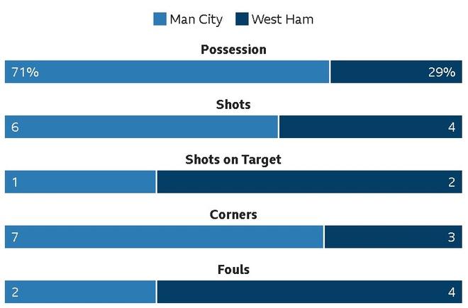 Man City chay da cho derby bang tran thang thu 13 lien tiep hinh anh 18