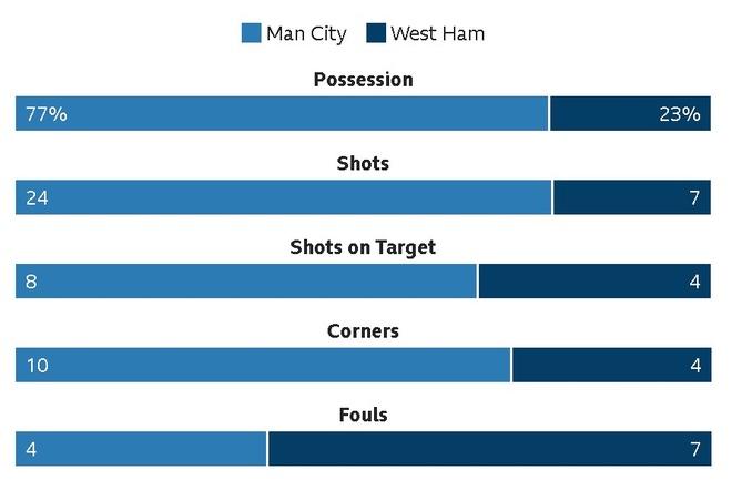 Man City chay da cho derby bang tran thang thu 13 lien tiep hinh anh 27
