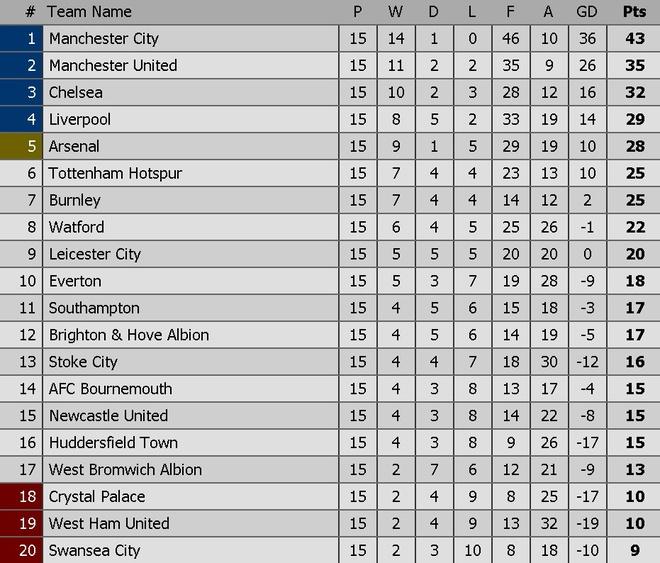 Man City huong den chien cong lich su ngay tai Old Trafford hinh anh 14