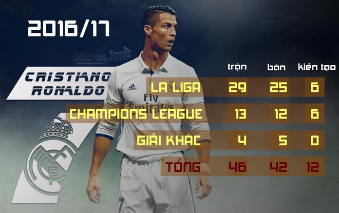 Ronaldo gianh Qua bong vang thu 5, can bang ky luc cua Messi hinh anh 2