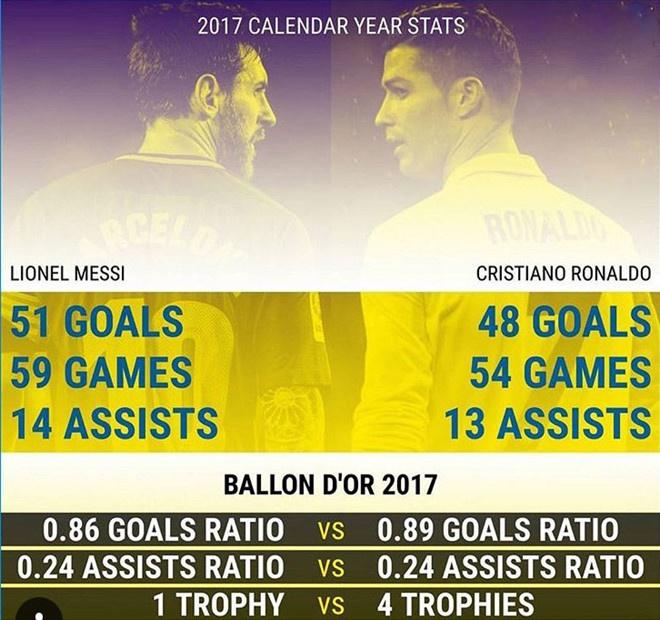 Ronaldo gianh Qua bong vang thu 5, can bang ky luc cua Messi hinh anh 4