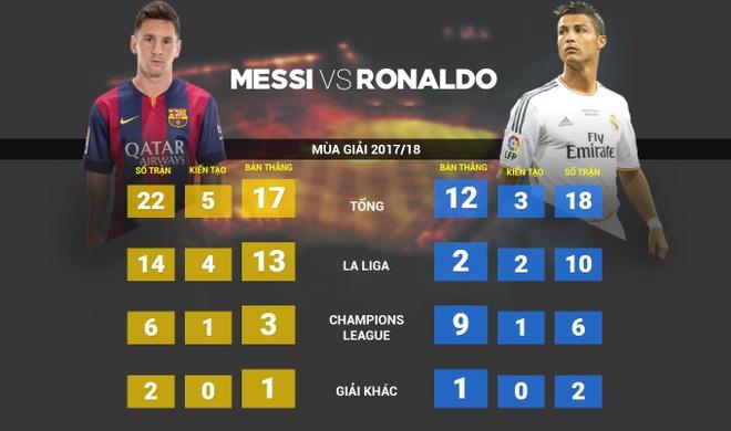Ronaldo thach thuc Messi cho Qua bong vang 2018 hinh anh 1