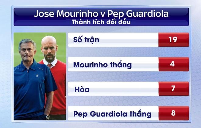 Mourinho lo ngai Man City an va trong derby hinh anh 3
