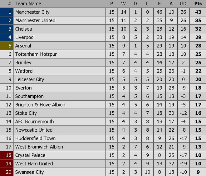 Mourinho lo ngai Man City an va trong derby hinh anh 5