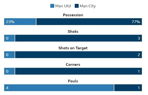 truc tiep derby manchester anh 31