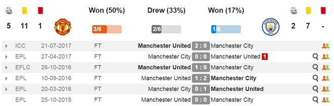 truc tiep derby manchester anh 18