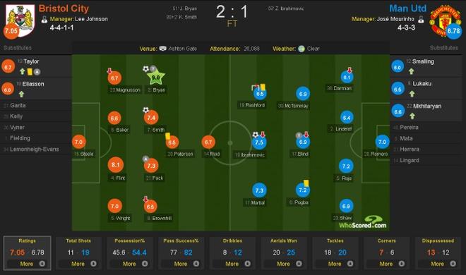 Mourinho: 'Bristol da gap may' hinh anh 3