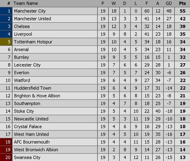 Mourinho noi gian vi hoc tro thi dau nhu dua truoc Leicester hinh anh 4