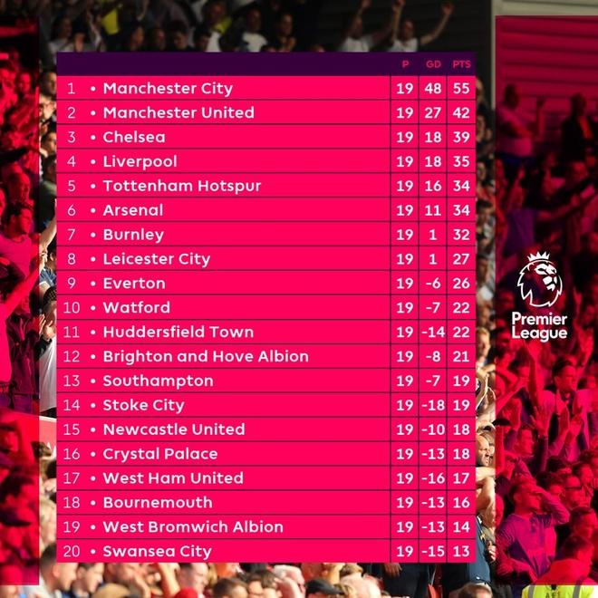 Sao Premier League bi cam 3 tran anh 2