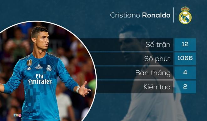 Ronaldo va 8 sao tan cong ghi ban it hon Jesse Lingard mua nay hinh anh 8