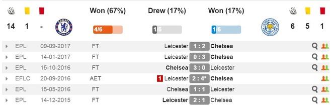 Hoa Leicester, Chelsea lo co hoi vuot MU tren bang xep hang hinh anh 14