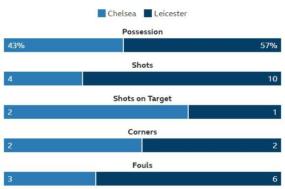 Hoa Leicester, Chelsea lo co hoi vuot MU tren bang xep hang hinh anh 27