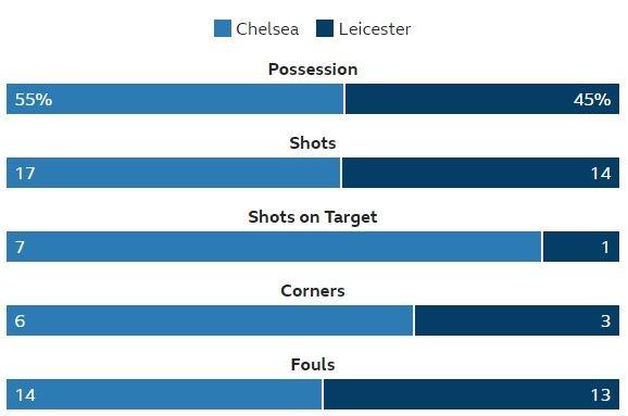 Hoa Leicester, Chelsea lo co hoi vuot MU tren bang xep hang hinh anh 34