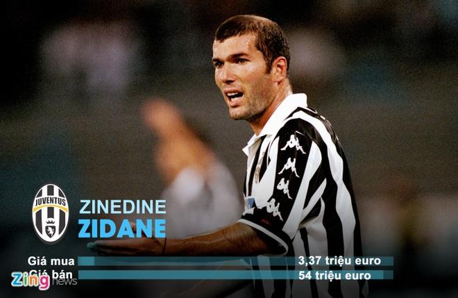 Coutinho, Zidane va nhung vu chuyen nhuong hoi nhat lich su hinh anh