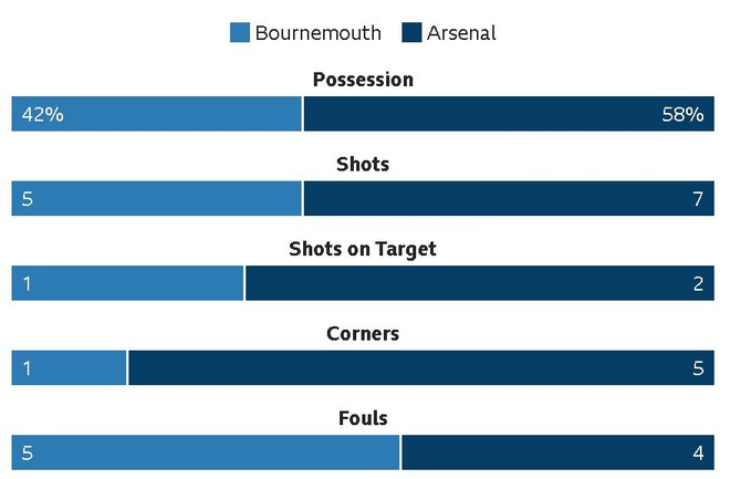 Vang Sanchez, Oezil, Arsenal thua nguoc Bournemouth 1-2 hinh anh 21