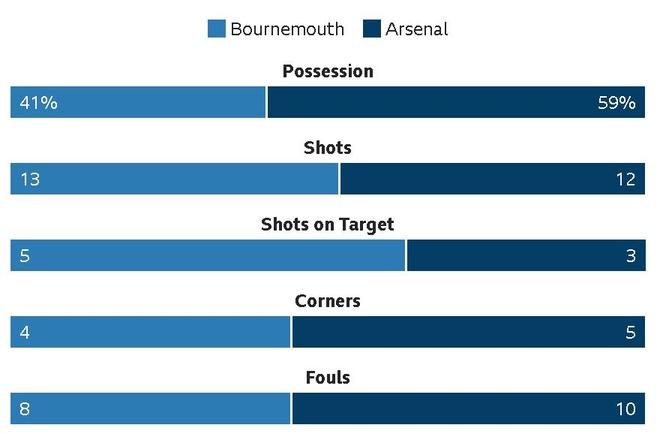 Vang Sanchez, Oezil, Arsenal thua nguoc Bournemouth 1-2 hinh anh 29