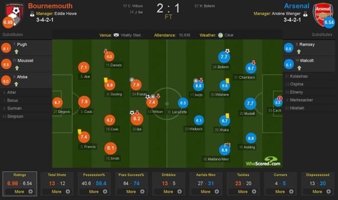Vang Sanchez, Oezil, Arsenal thua nguoc Bournemouth 1-2 hinh anh 3