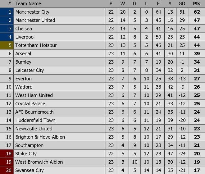 Vang Sanchez, Oezil, Arsenal thua nguoc Bournemouth 1-2 hinh anh 4