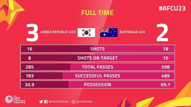 Thua Han Quoc, U23 Australia roi giai chau A hinh anh 2