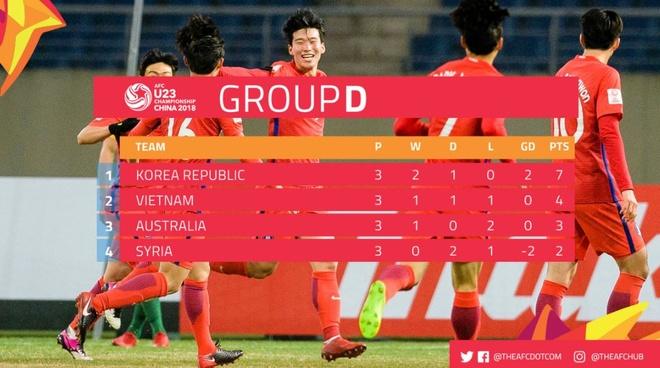 Thua Han Quoc, U23 Australia roi giai chau A hinh anh 3