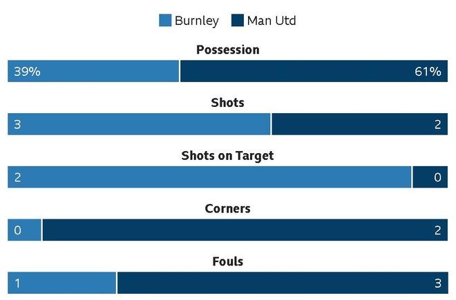 Martial toa sang, MU nhoc nhan vuot ai Burnley hinh anh 13