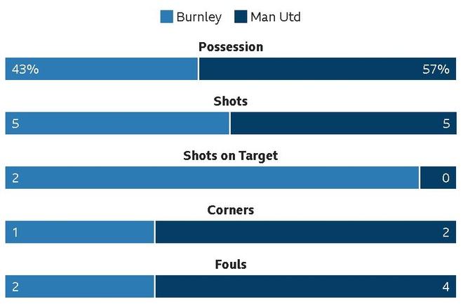 Martial toa sang, MU nhoc nhan vuot ai Burnley hinh anh 16