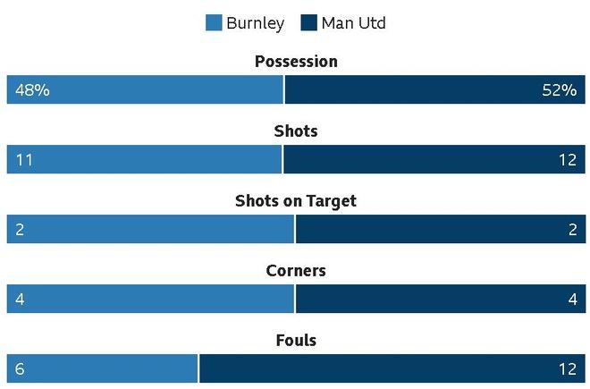 Martial toa sang, MU nhoc nhan vuot ai Burnley hinh anh 25