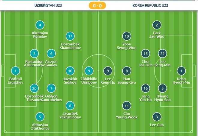 U23 Uzbekistan vs U23 Han Quoc anh 3