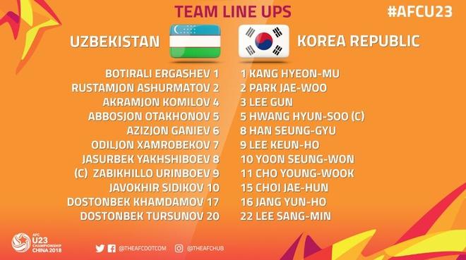 U23 Uzbekistan vs U23 Han Quoc anh 2