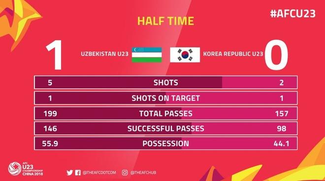 U23 Uzbekistan vs U23 Han Quoc anh 5