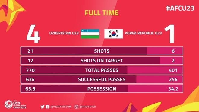 U23 Uzbekistan vs U23 Han Quoc anh 9