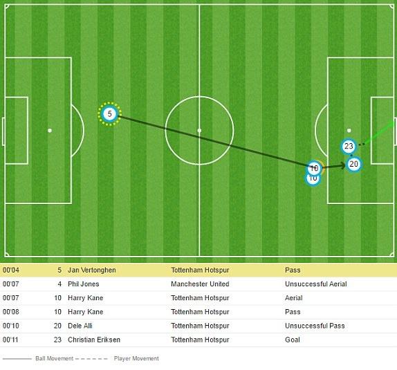 Sanchez da chinh, MU tham bai 0-2 tren san Tottenham hinh anh 3