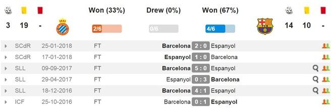 Coutinho im tieng, Barca dut mach thang tai La Liga hinh anh 8