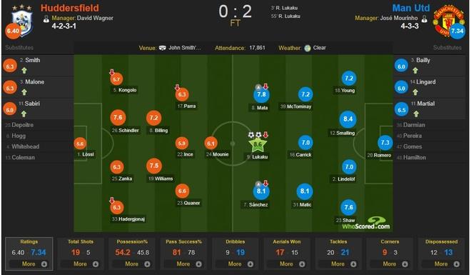 Cham diem Huddersfield 0-2 MU: Lukaku, Sanchez gay an tuong manh hinh anh 12