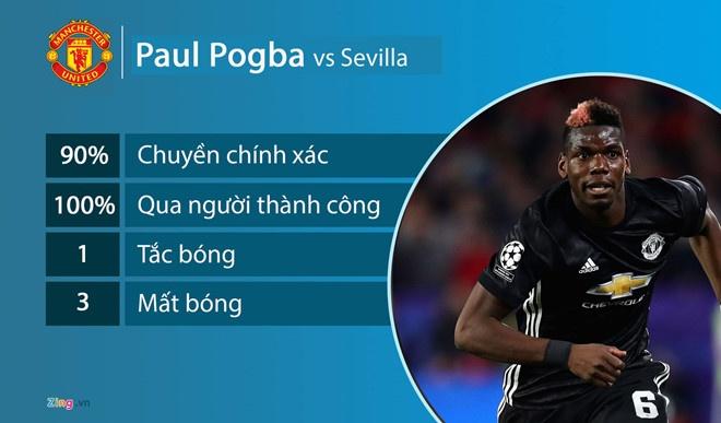 Voi Mourinho, Pogba khong con la tat ca hinh anh 1