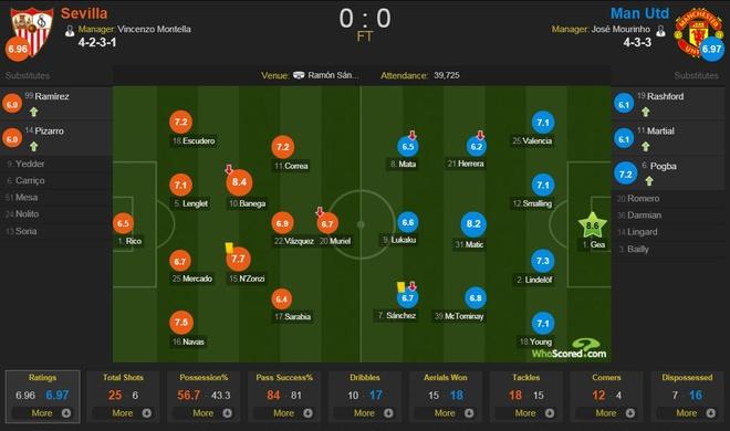 De Gea sanh ngang Van Der Sar sau man giai cuu Man Utd hinh anh 10