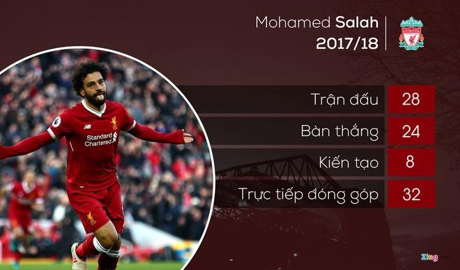 Bo qua Drogba, Gerrard khen Salah hay nhat lich su Ngoai hang Anh hinh anh 1
