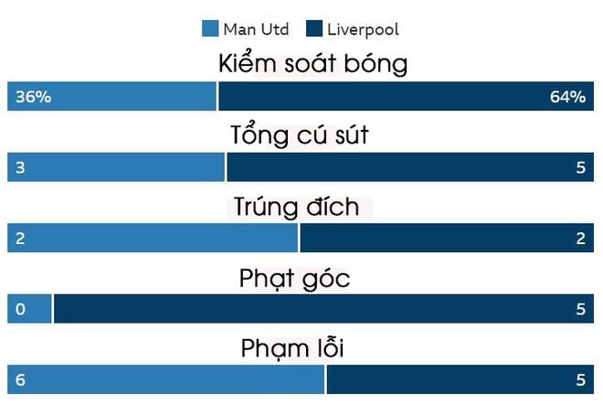 truc tiep Man Utd vs Liverpool anh 31