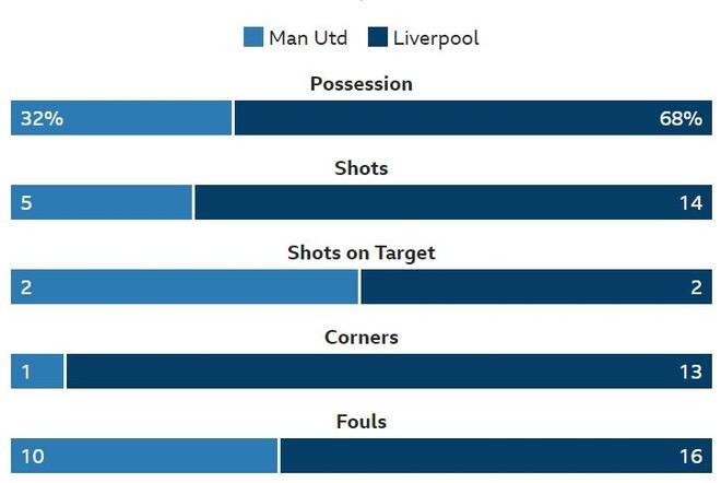 truc tiep Man Utd vs Liverpool anh 38