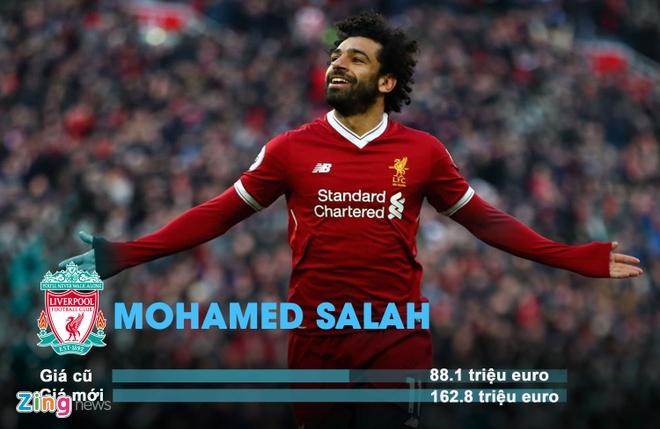 Mohamed Salah tang gia gap doi, vuot muc 162 trieu euro hinh anh