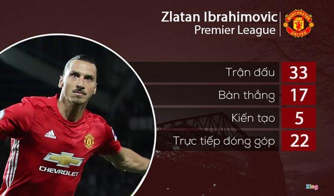 Ibrahimovic co ben do thu 9 trong su nghiep hinh anh 2