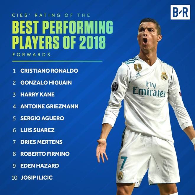 Ronaldo khong co doi thu o bang xep hang tien dao hay nhat 2018 hinh anh 1