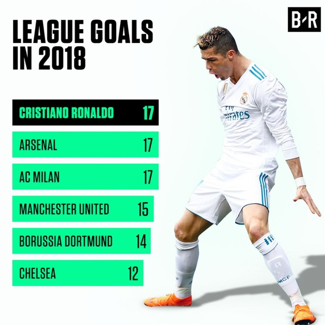 Ronaldo khong co doi thu o bang xep hang tien dao hay nhat 2018 hinh anh 2